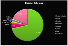 Sri Lanka Religion Pie Chart Pin On Michael Burakovski Period 1 Russia