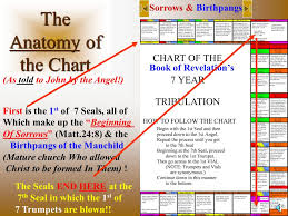 Book Of Revelation Chart The Anatomy Of The Chart Book Of Revelations Sorrows