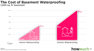 cost to waterproof your basement