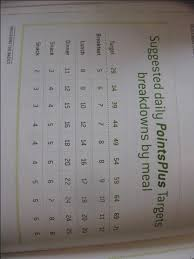 Weight Watchers 5 Chart Pin On Health