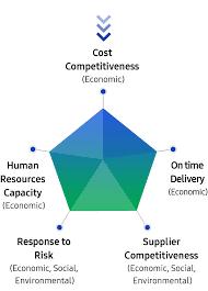 Supply Chain Sustainability Samsung Us