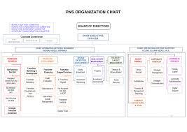 Franchise Organizational Chart 2019
