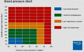Blood Pressure After Exercise Chart Low Blood Pressure High Pulse After Exercise Low Blood