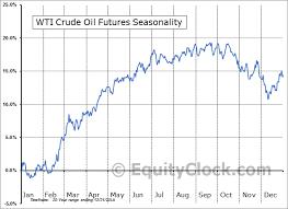 Crude Oil Futures Cl Seasonal Chart Equity Clock
