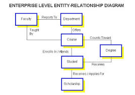 entity relationship diagram exampleexample  example  er diagram  er diagram  entity relationship diagram