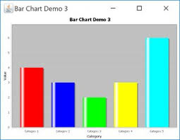Simple Dynamic Bar Chart In Jfreechart Stack Overflow