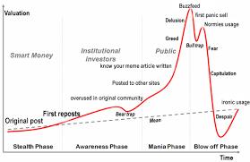 Meme Bubbles Chart Meme Economy Know Your Meme