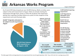 Update Arkansass Work Requirement Drops Another 4 100 From