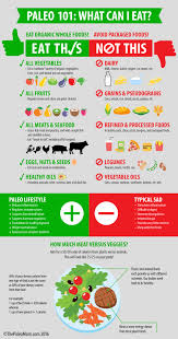 Paleo Chart What Is The Paleo Diet The Paleo Mom