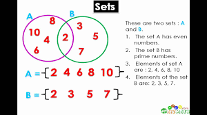 Math Lesson Introduction To Sets Venn Diagrams Kizmath Com