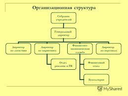 Презентация на тему ФЕДЕРАЛЬНОЕ АГЕНТСТВО ПО ОБРАЗОВАНИЮ  4 Организационная структура