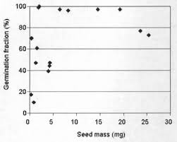Effects of cattle grazing timing and intensity on soil seed banks and ...