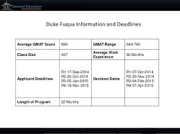 duke fuqua mba sample essays tips and deadlines about duke fuqua 3