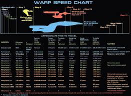 Star Trek Impulse Speed Chart Warp Speed Chart Star Trek Warp Star Trek Starships Star