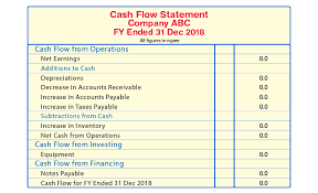 Cash Flow Statement Meaning Activities Examples Advantage