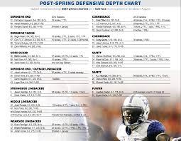 Kentucky Football Depth Chart New Kentucky Football Depth Chart Reveals Interesting Info