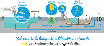 natural water filter system. Contemporary Natural Schema_filtration In Natural Water Filter System L