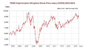 Taiwan Stock Exchange Fact Book 2015