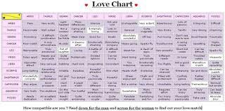 Couple Horoscope Compatibility Chart Zodiac Love Compatibility Chart I Found This And Thought It