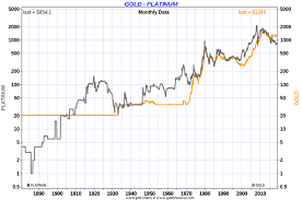 Platinum Price Trend Chart Platinum Price Vs Gold Price The Market Oracle