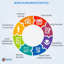 30 Best Medical Billing Services Images On Pinterest Medical