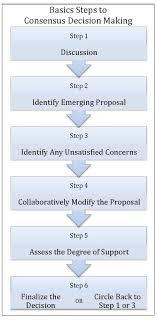 Consensus Chart Consensus Decision Making Education Online Training