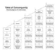 Blood Disorder Chart Consanguinity Wikipedia
