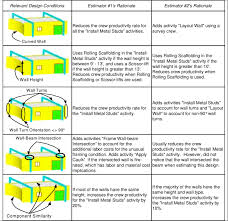 two drywall estimators rationale for