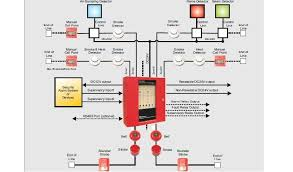 fire security alarm system design conventional fire alarm panel wiring at External Fire Alarm Wiring Diagram