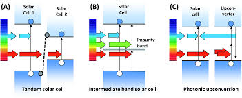 Lightactivated Photocurrent Degradation And Selfhealing In Solar Lights B And Q