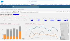 Org Chart Plus Salesforce How To Pull Tableau Dashboards Into Your Salesforce