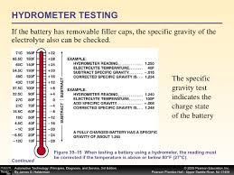 Lead Acid Battery Specific Gravity Chart Chapter 39 Batteries And Battery Testing