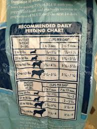 Blue Puppy Food Feeding Chart Goldenacresdogs Com