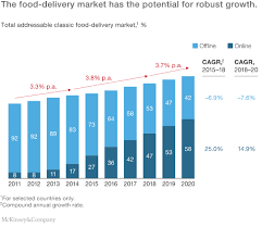 Meal Delivery Service Comparison Chart The Changing Market For Food Delivery Mckinsey