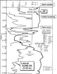 Schlumberger Chart Book Pdf Crains Petrophysical Handbook Russian Style Log Analysis