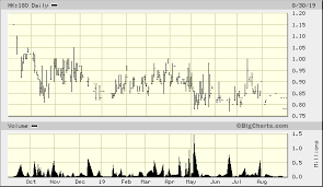 Kader Holdings Co Ltd Hk 180 Advanced Chart Hkg Hk