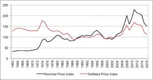 Agricultural Commodity Prices Chart The Decline Of Commodity Prices And Global Agricultural