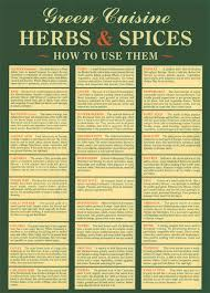 How To Use Herbs And Spices Chart Herb And Spice Chart How To Use Them Food Drinks Spice