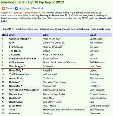 Handsolo Records Blog Archive 3rdburglar Is 8th Most