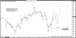 Chart Of The Day S P 500 Futures Es_f Elliott Wave View