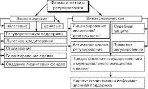 Типы государственного регулирования курсовая загрузить Типы государственного регулирования курсовая