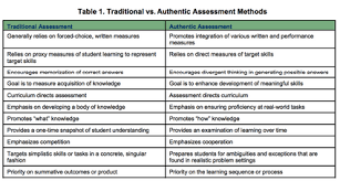 A Handy Chart On Traditional Vs Authentic Assessment