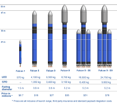Spacex Chart Spacex Announces The Falcon 9 Fully Reusable Heavy Lift