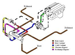 mercruiser 5 7l closed cooling page 1 iboats boating forums i believe this can be left off the 5 7l as there is already thermostat bypass built into the system here is a coolant flow diagram