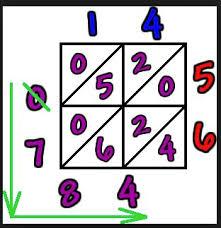 Image result for lattice multiplication