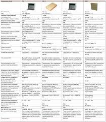 Приемно контрольные приборы АСБ Рубикон в техническом обозрении  Таблица ППК АСБ