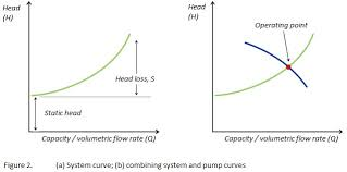 Centrifugal Pump Selection