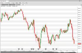 Wall Street 5 Minute Chart 08 08 2018 Close By Hood Aka Ludzska