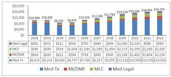 Cwci Study Monitors California Workers Comp Medical And
