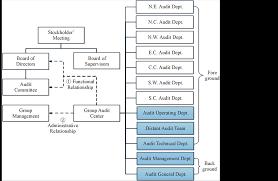 Audit Structure Chart A Strategy Oriented Enterprise Internal Audit Organizational